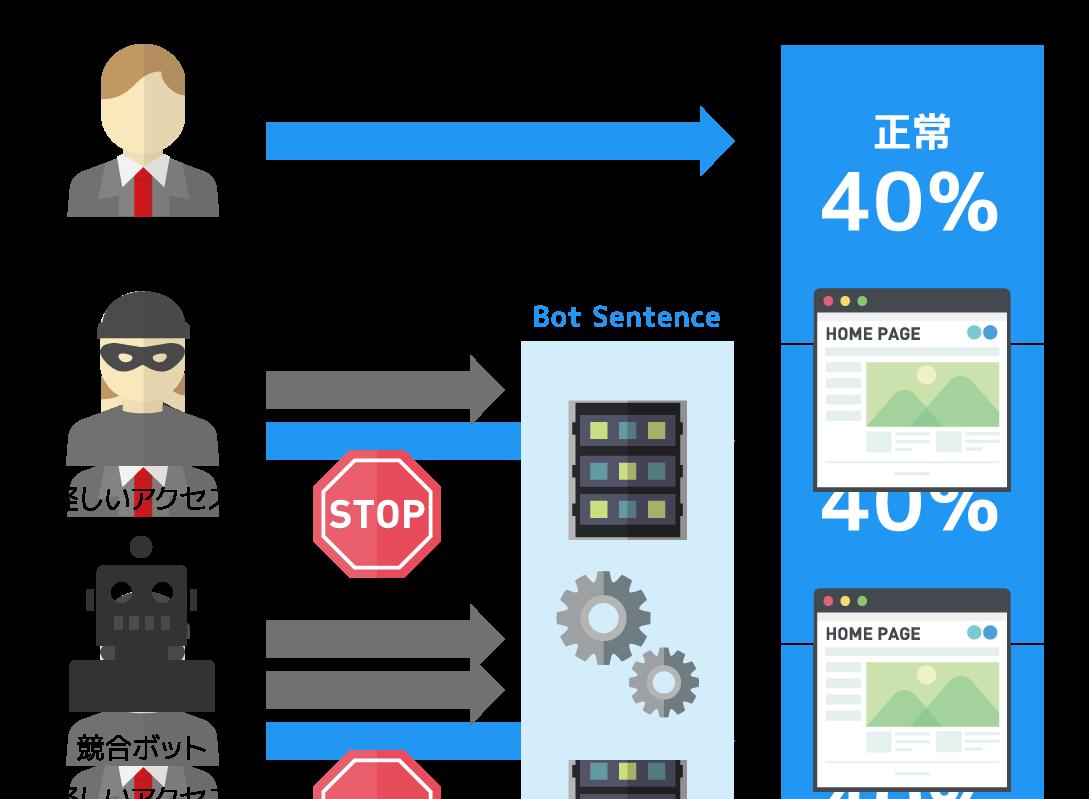 アクセスブロックを行うことで大切な情報の盗難を防ぐことができます。