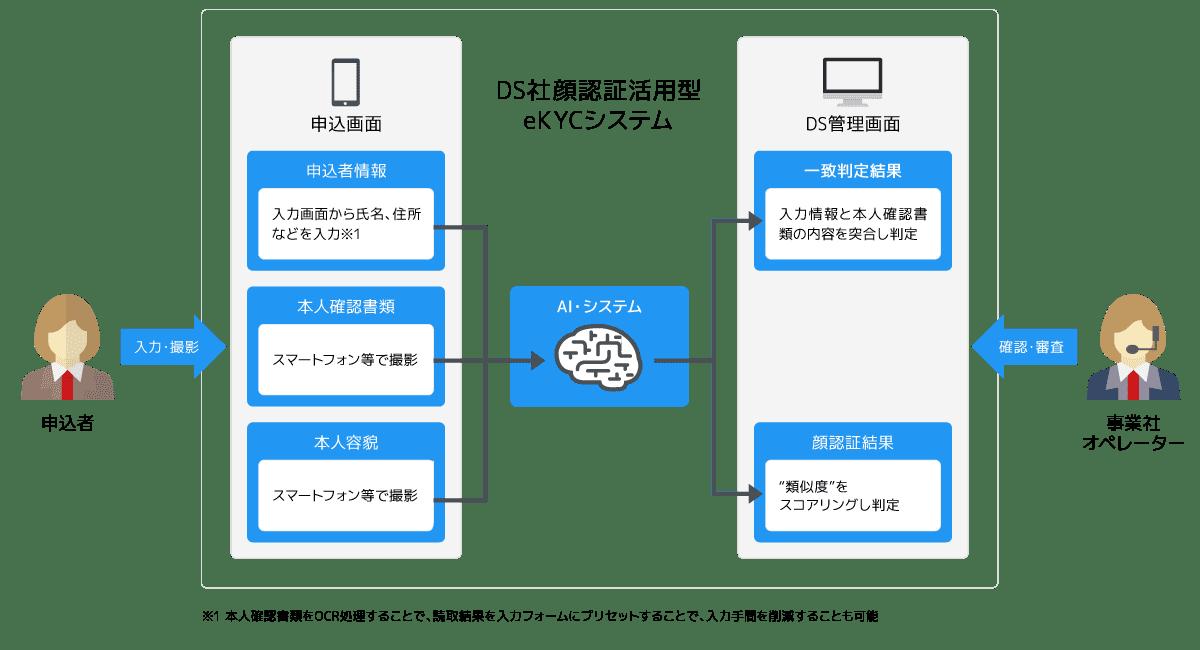 顔認証活用型eKYCの仕組み