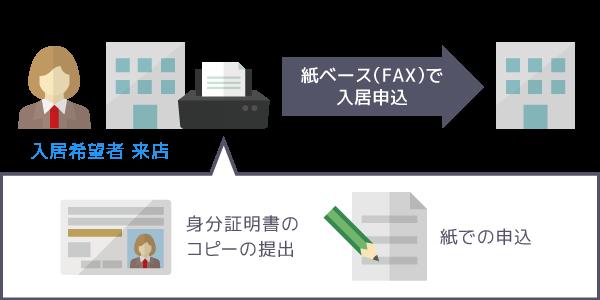 不動産業界におけるOCRソリューション事例 ペーパーレス化前