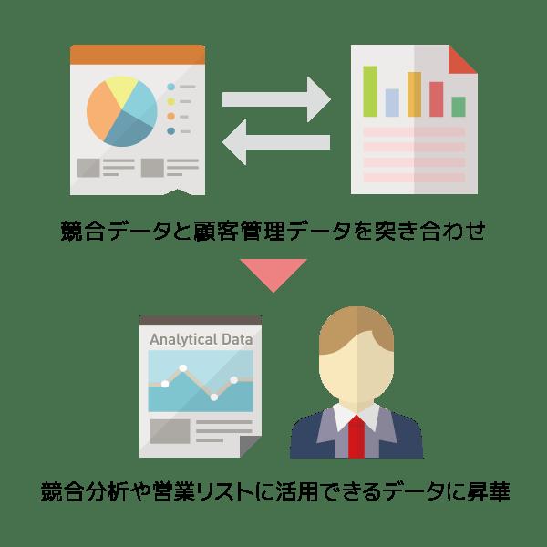 競合出稿分析情報