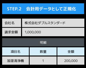 STEP.2 会計用データとして正規化